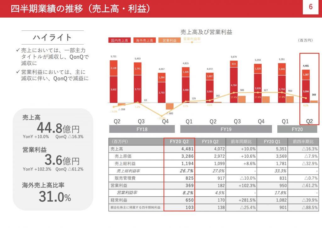 gumi:四半期業績の推移(売上高・利益)