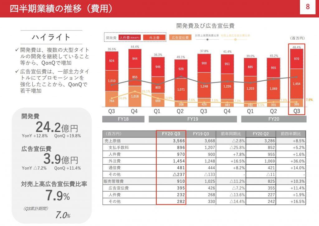 gumi:四半期業績の推移(費用)