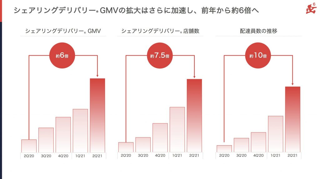 出前館:シェアリングデリバリー® GMVの拡大はさらに加速し、前年から約6倍へ