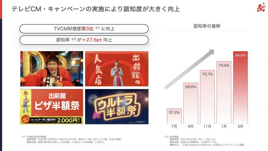 出前館:テレビCM・キャンペーンの実施により認知度が大きく向上
