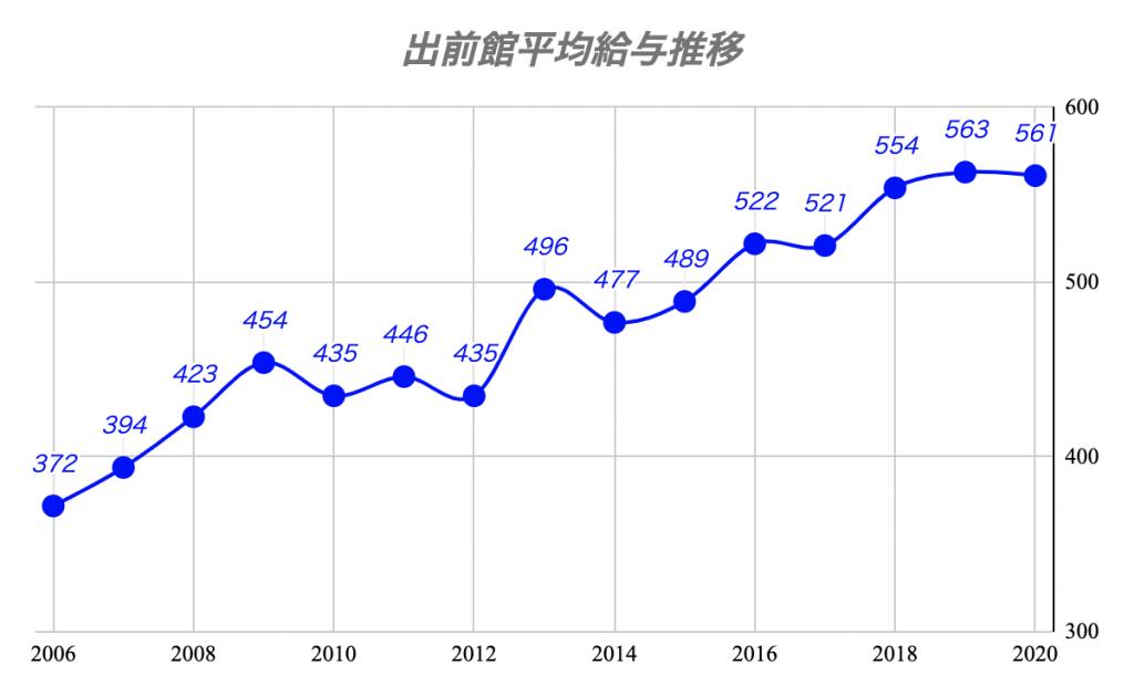 出前館:平均年収推移
