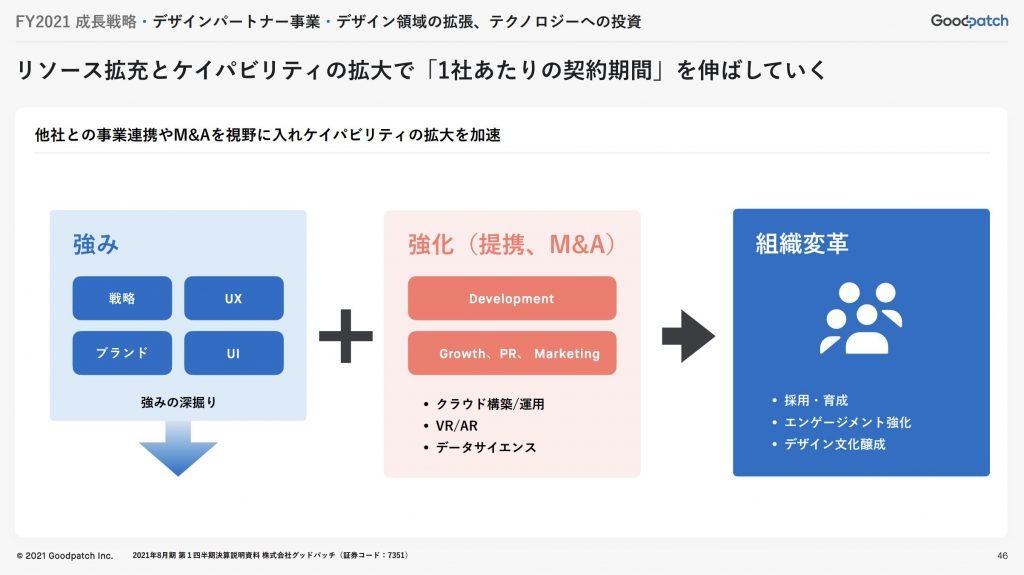 グッドパッチ:成長戦略・デザインパートナー事業