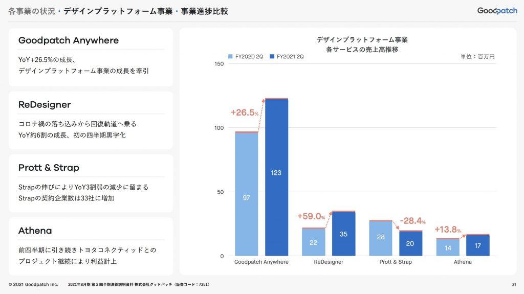 グッドパッチ:デザインプラットフォーム事業・事業進捗比較