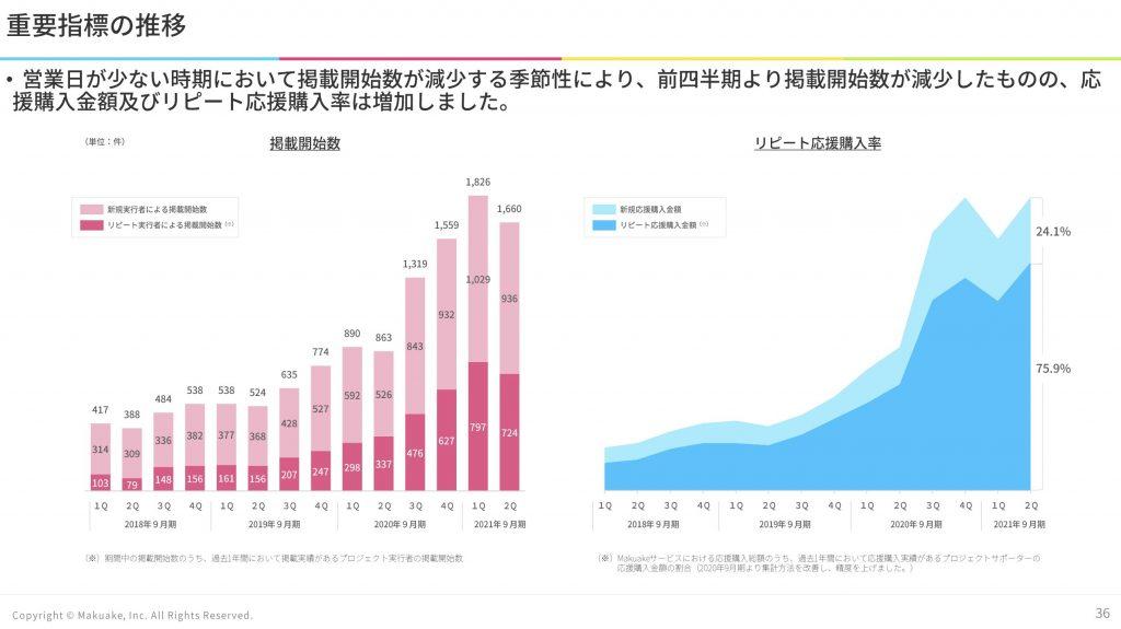マクアケ:重要指標の推移