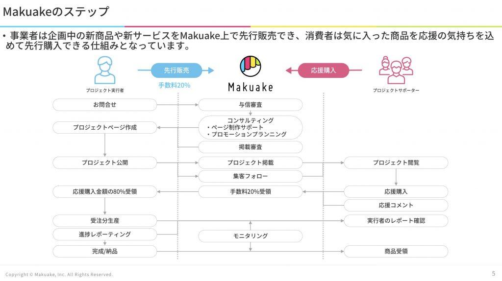 マクアケ:仕組み