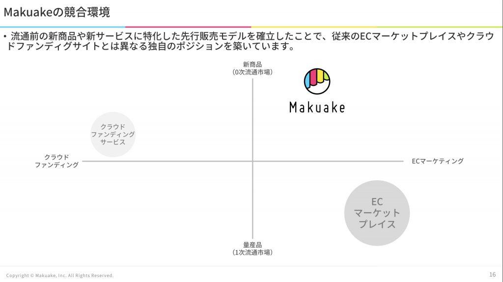 マクアケ:競合環境