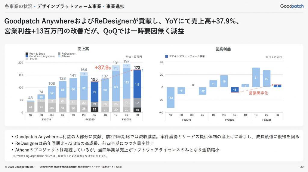 goodpatch:デザインプラットフォーム事業・事業進捗