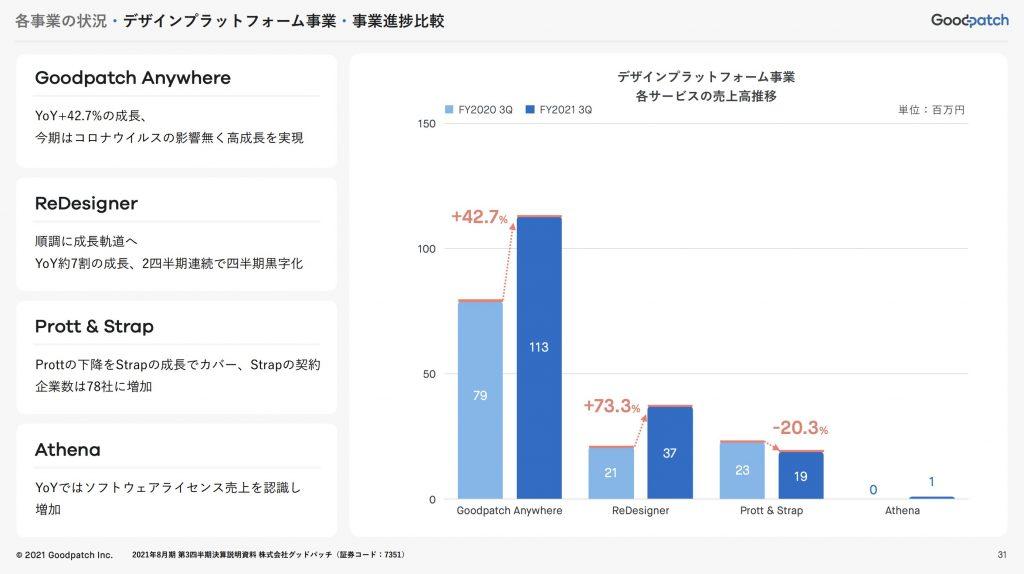 goodpatch:デザインプラットフォーム事業・事業進捗比較