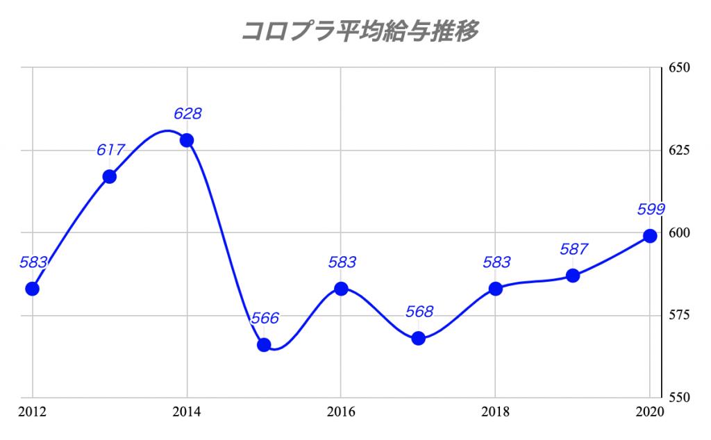 コロプラ平均給与推移
