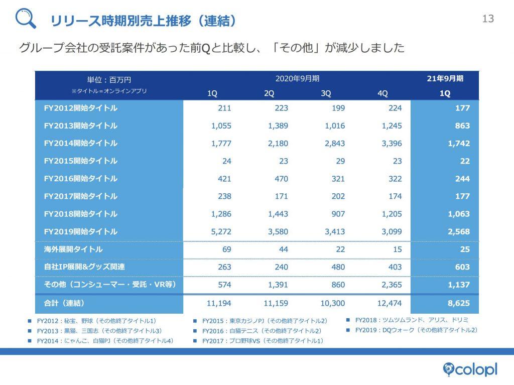コロプラ:リリース時期別売上推移