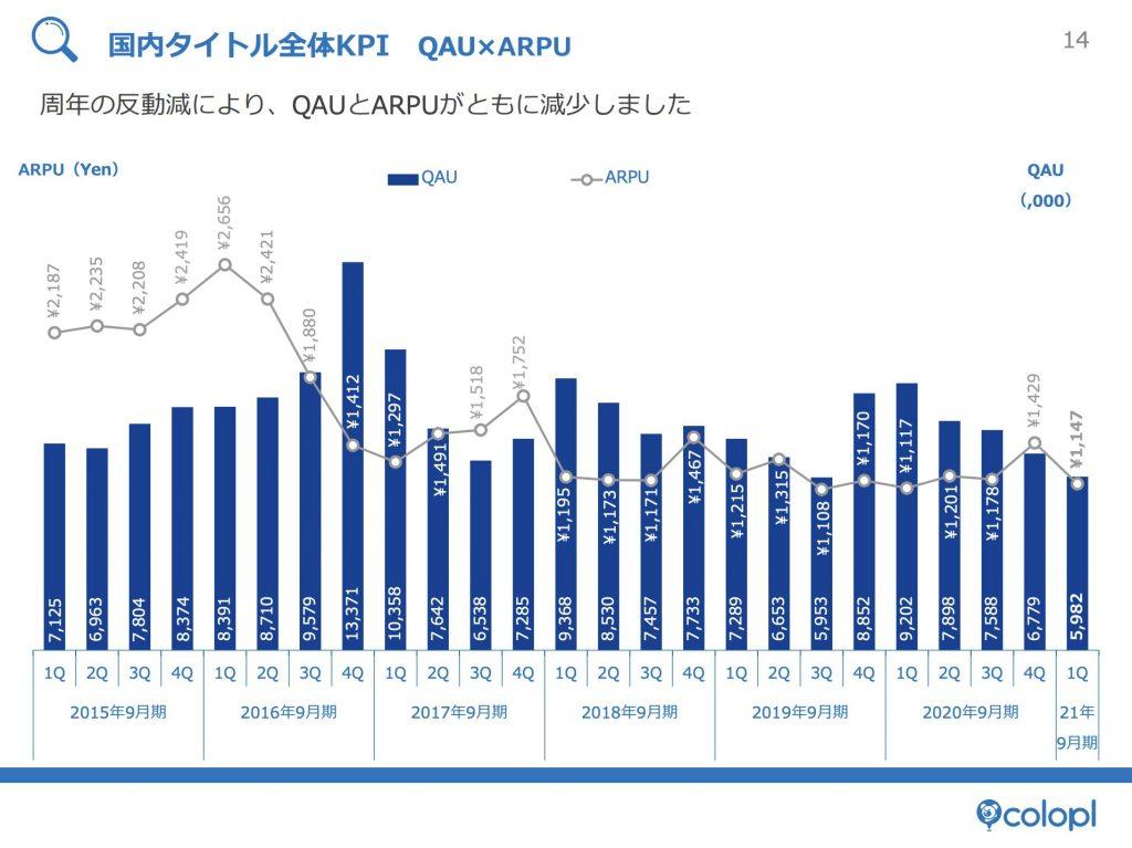コロプラ:国内タイトル全体KPI