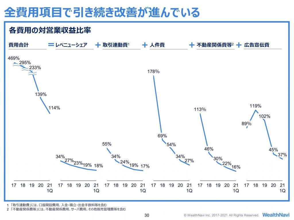 WealthNavi:各費用の対営業収益比率