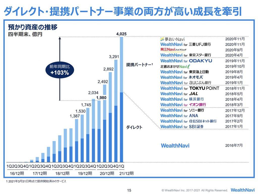 WealthNavi:預かり資産の推移