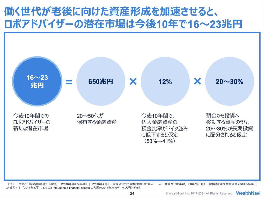 WealthNavi:ロボアドバイザー市場規模