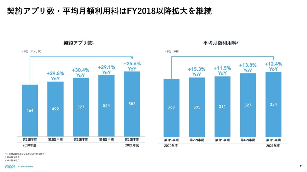 ヤプリ:契約アプリ数・平均月額利用料推移