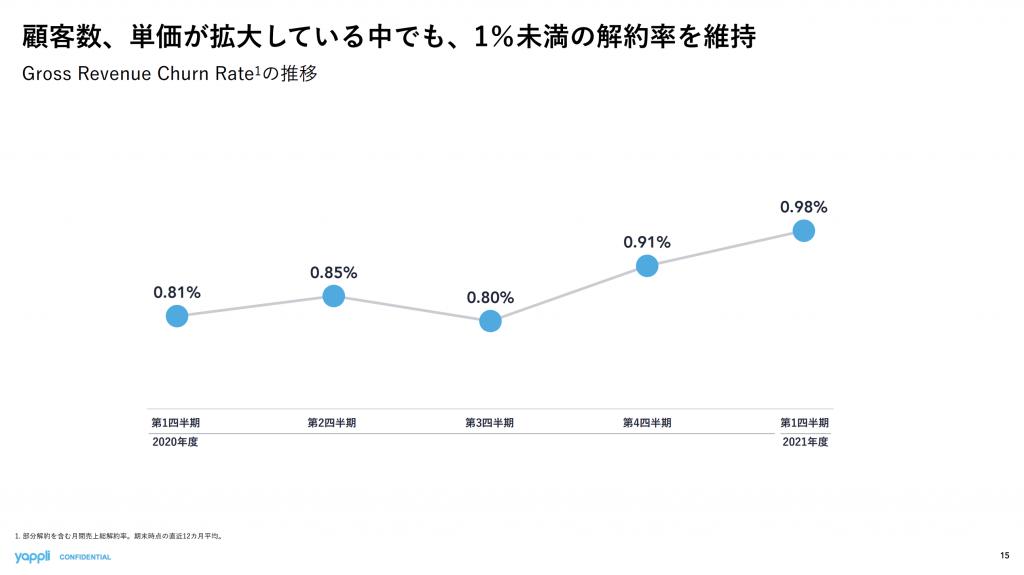 ヤプリ:Gross Revenue Churn Rate推移