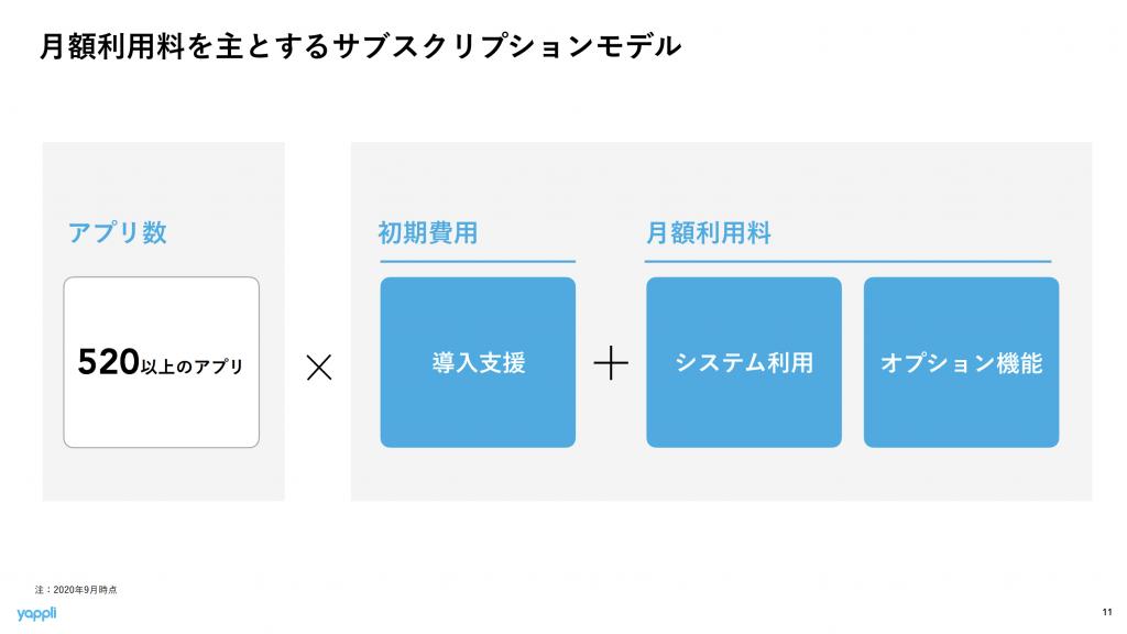 ヤプリ:ビジネスモデル