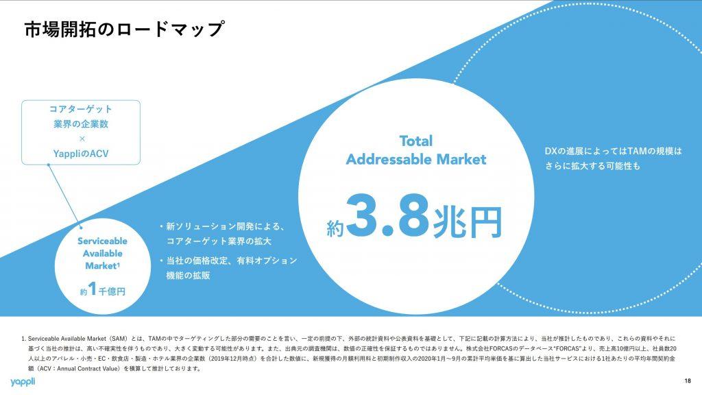 ヤプリ:市場規模ターゲット