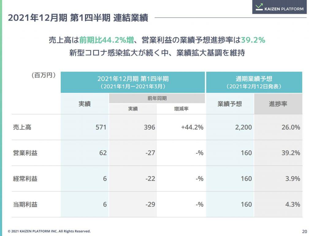 スクリーンカイゼンプラットフォーム:2021年12月期 第1四半期 連結業績