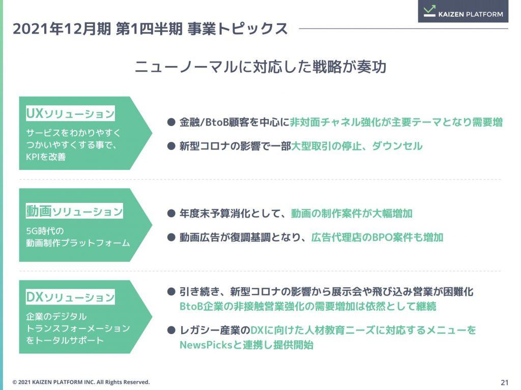 カイゼンプラットフォーム:2021年12月期 第1四半期 事業トピックス