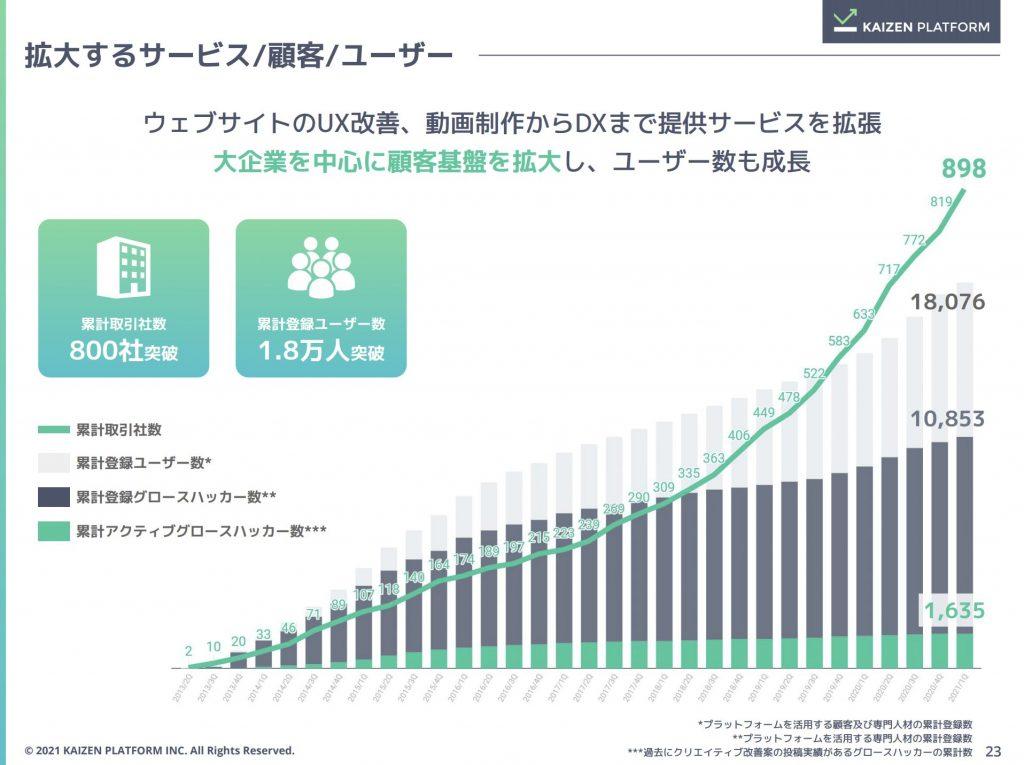 カイゼンプラットフォーム:サービス/顧客/ユーザー数推移
