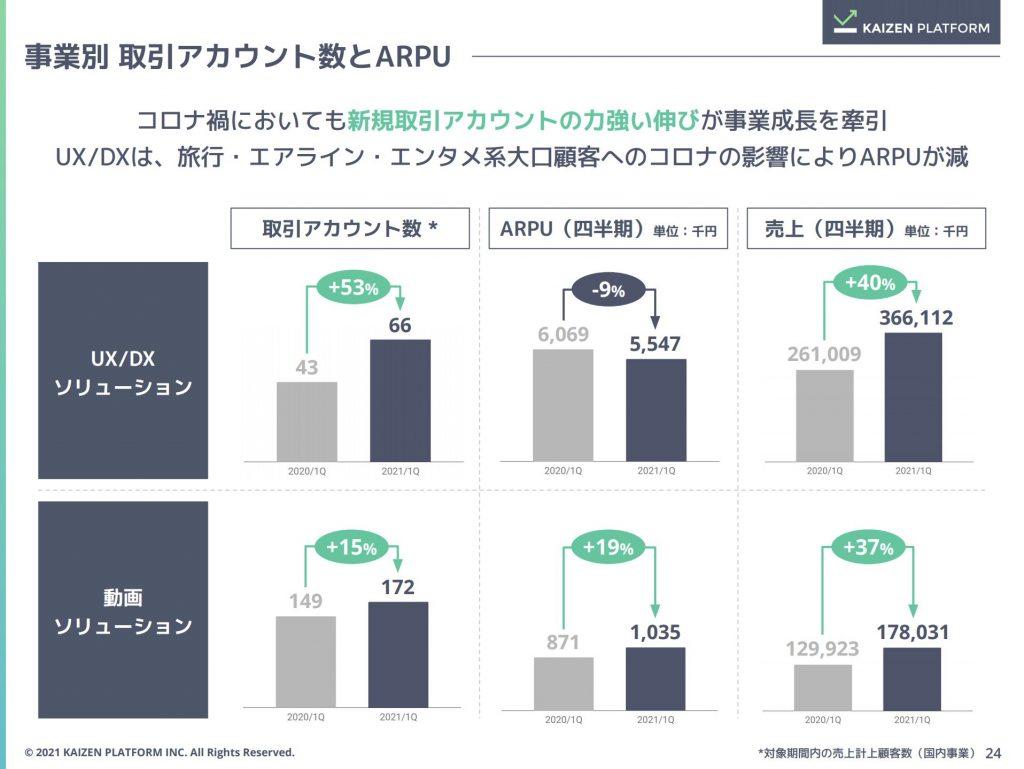 カイゼンプラットフォーム:取引アカウント数とARPU推移