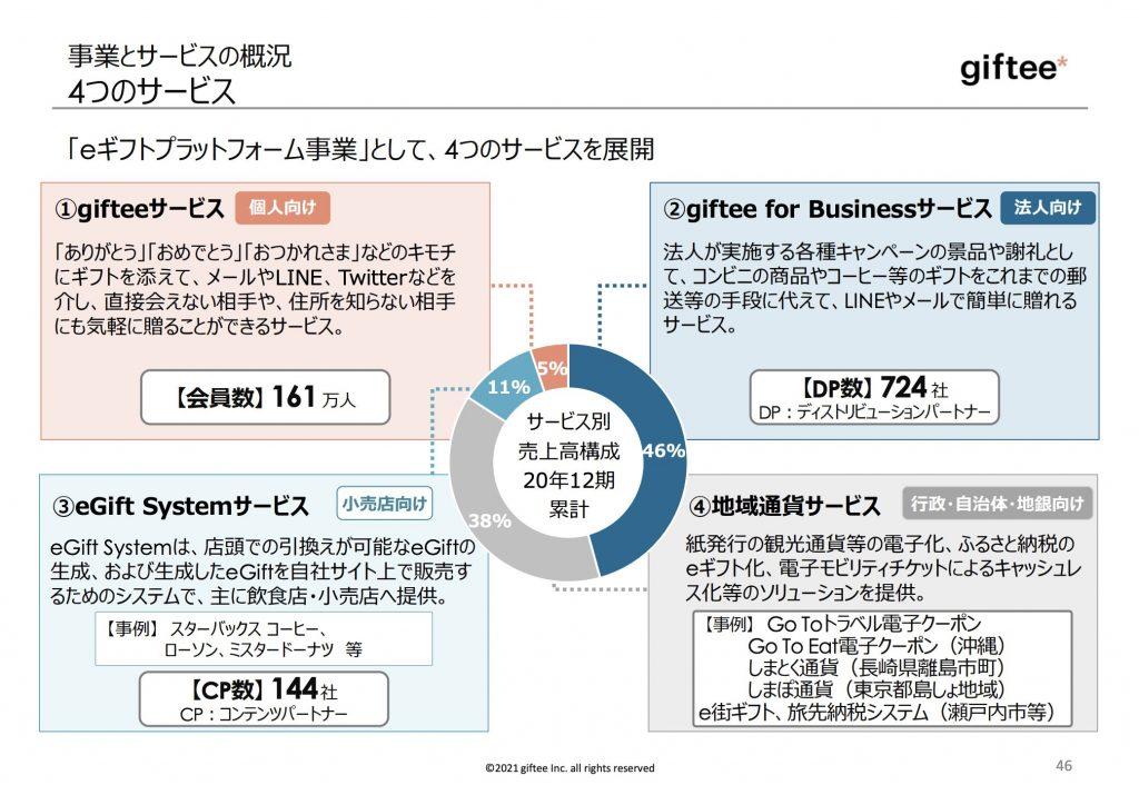 giftee:事業とサービスの概況