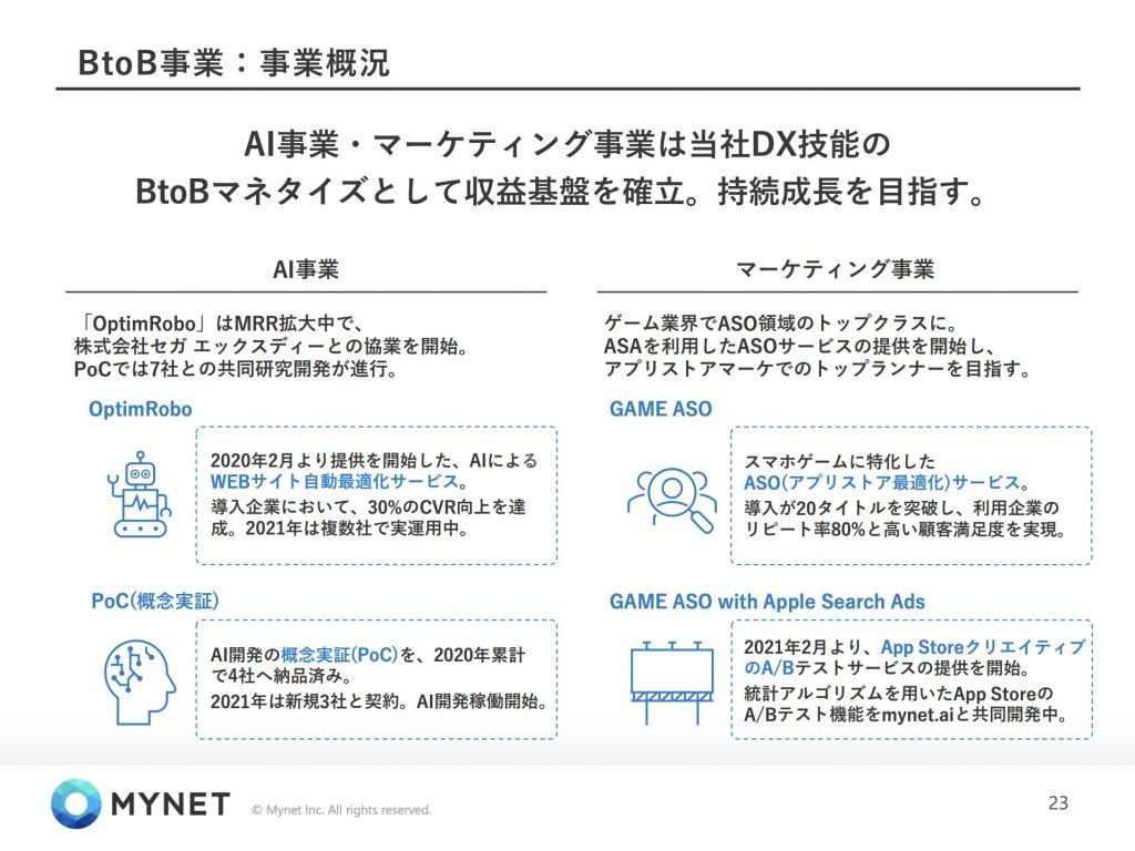 マイネット:BtoB事業事業概況
