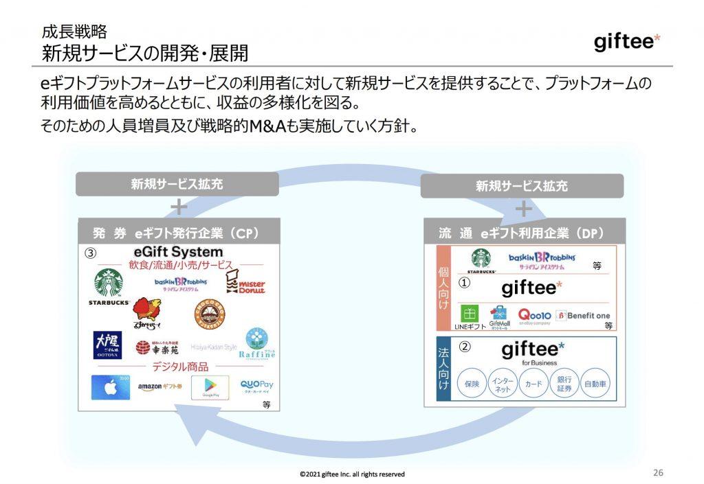 giftee:新規サービスの開発・展開