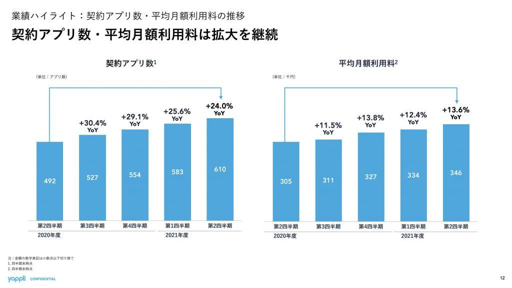 ヤプリ:契約アプリ数・平均月額利用料の推移