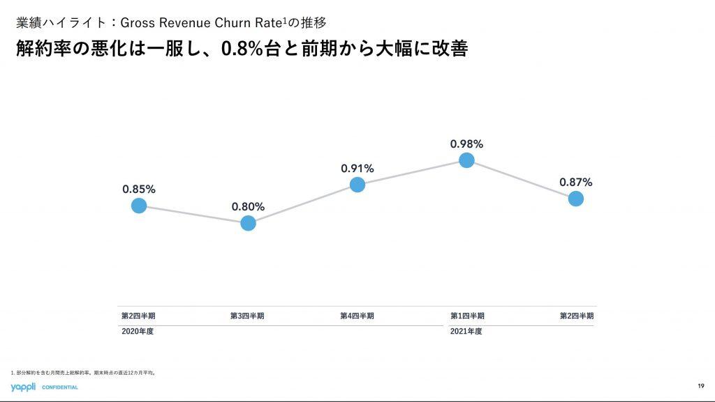 ヤプリ:Gross Revenue Churn Rateの推移