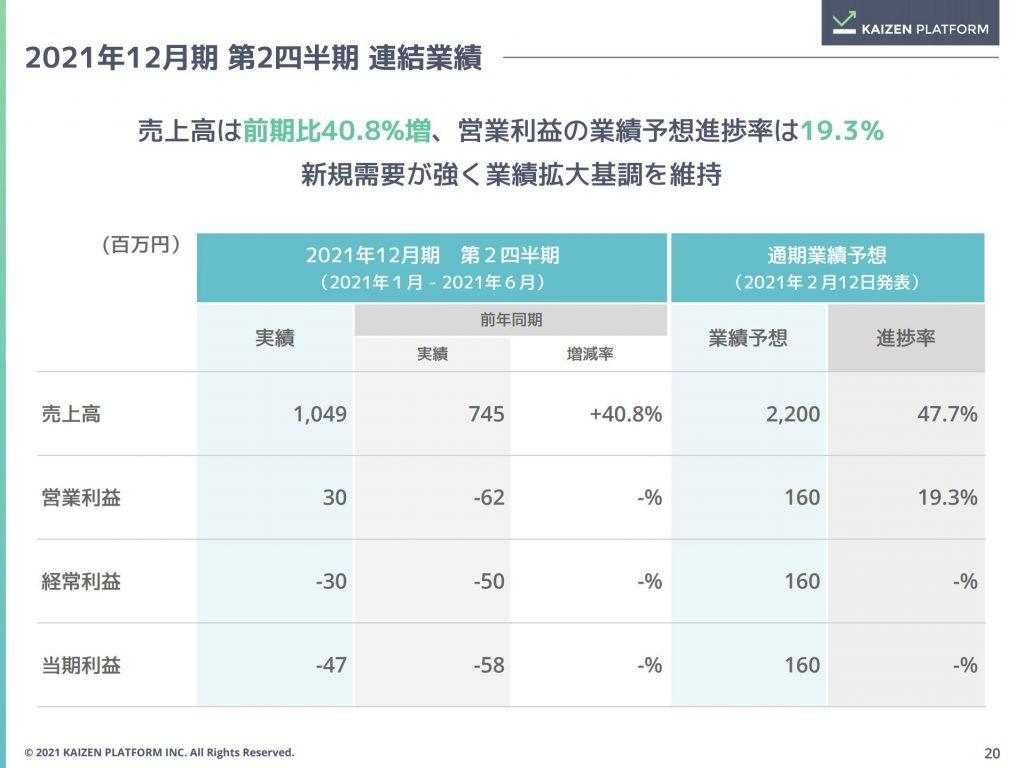kaizen:2021年12月期 第2四半期 連結業績
