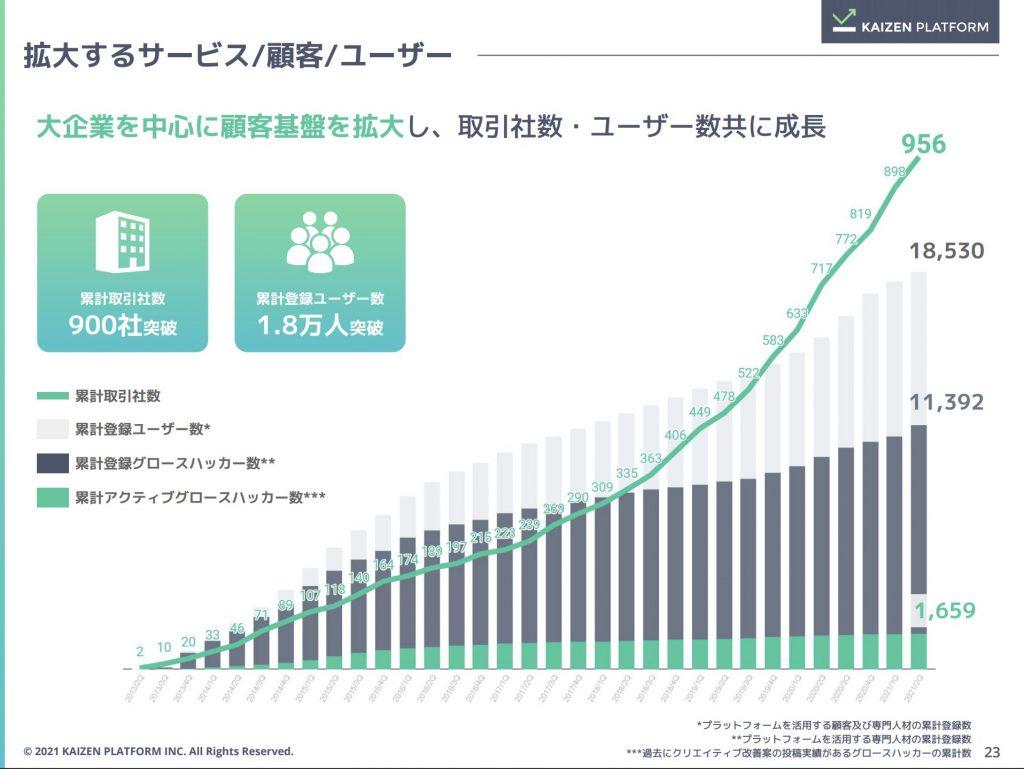 kaizen:拡大するサービス/顧客/ユーザー