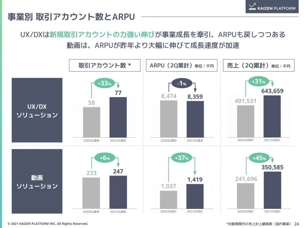 kaizen:事業別 取引アカウント数とARPU