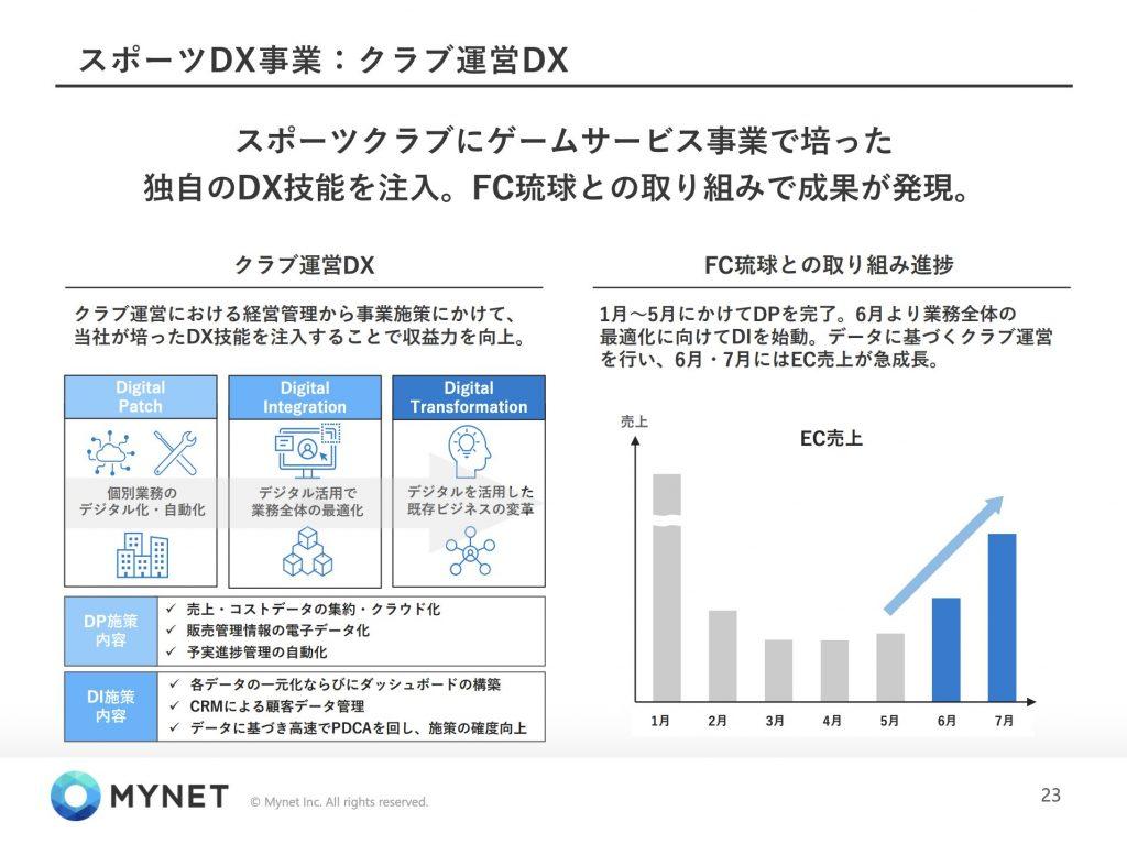 マイネット:スポーツDX事業:クラブ運営DX