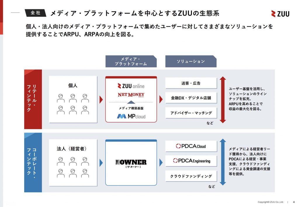 ZUU:事業内容