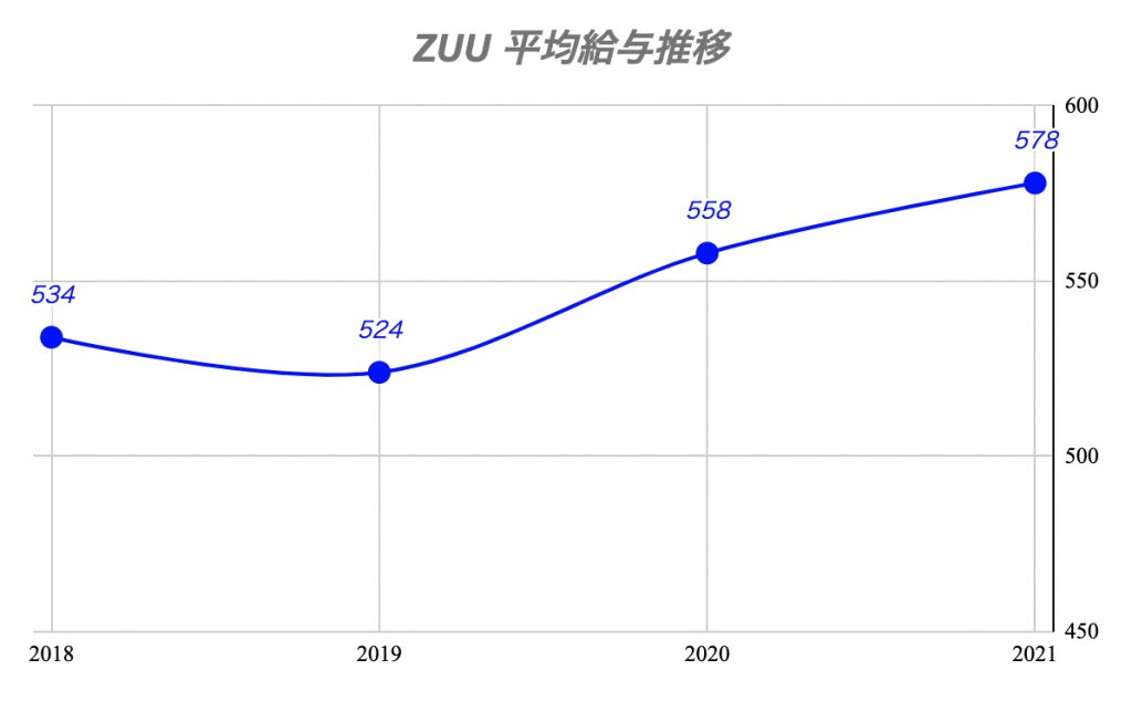 ZUU:平均年収推移